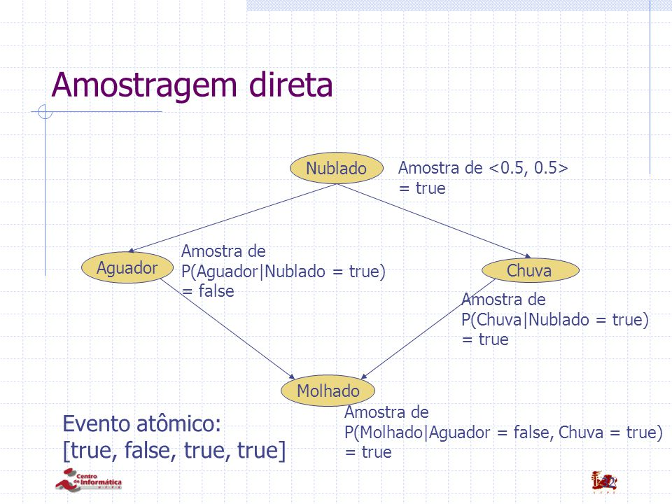 Amostragem direta Evento atômico: [true, false, true, true] Nublado